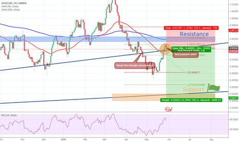 AUDCAD: AUDCAD  Daily chart analysis - simple and useful  pattern