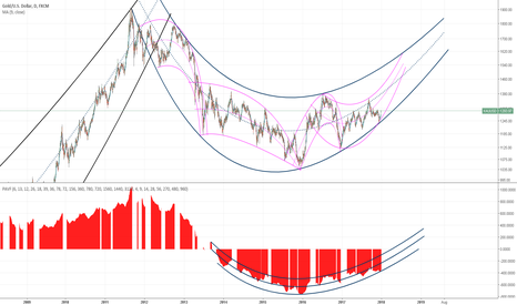 XAUUSD: Ok gonna give this doom thing one more try.