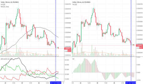 STRBTC: STR - ADX indicator crosses above 20 in a down trend