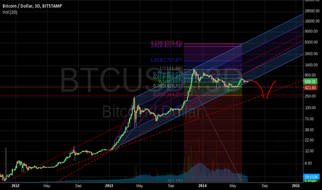 BTCUSD: Damn close to break through our channel
