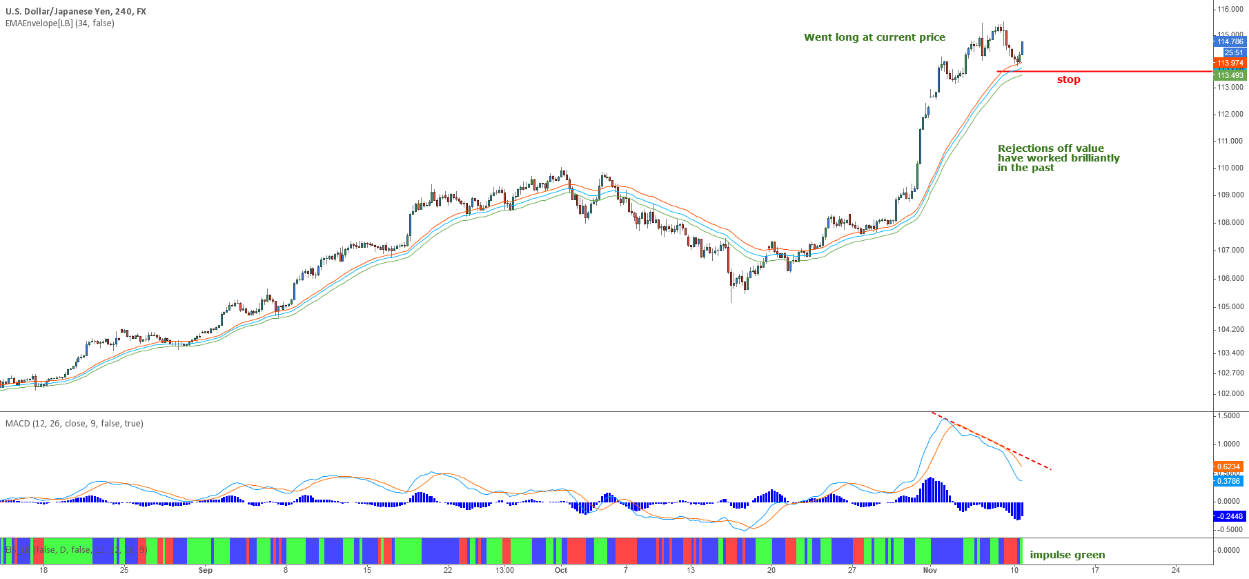 USDJPY - Long with the trend