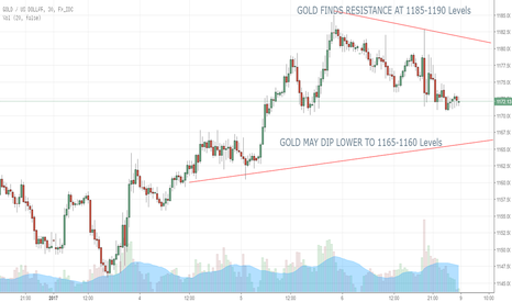 XAUUSD: GOLD - CAN BE SHORT