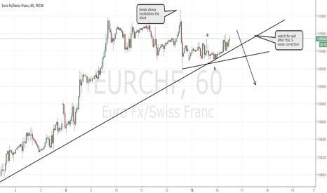 EURCHF: EURCHF sell