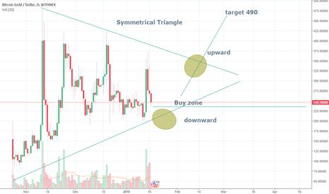 BTGUSD: BTG Symmetrical Triangle target 490