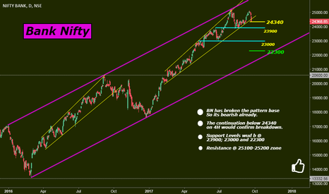 BANKNIFTY: Bank Nifty: The Breakdown