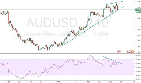 AUDUSD: Time to short it down