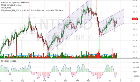 NTPC: NTPC Long Channel