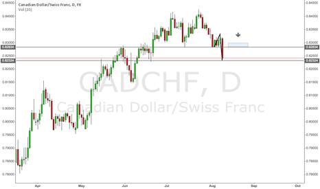 CADCHF: CADCHF Short (Daily)