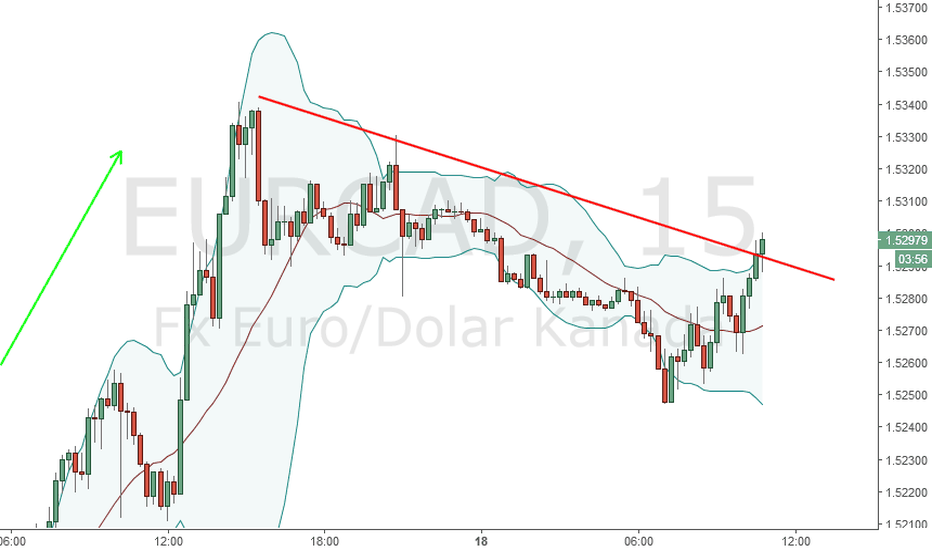 EURCAD: EURCAD telah break bollinger band