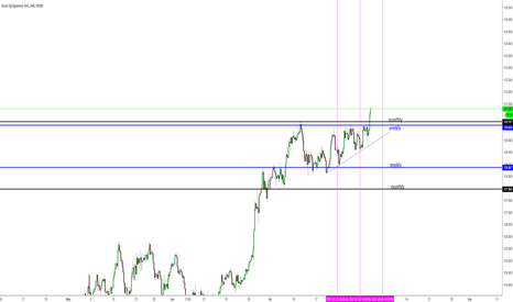 EURJPY: looking to long the crazy pair