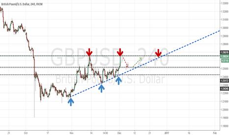 GBPUSD: Short GBP.USD Strong Resistence