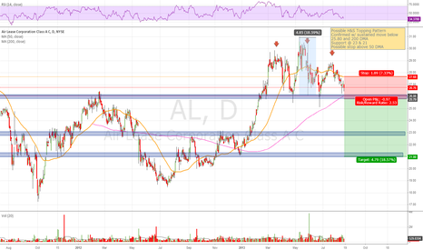 AL: AL H&S Top Short Setup