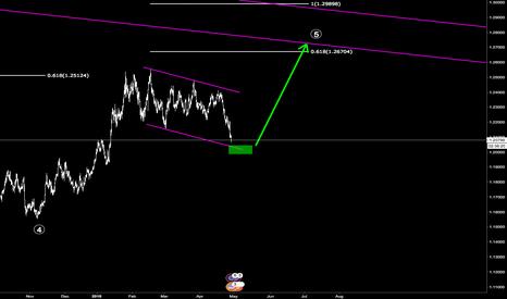 EURUSD: EURUSD probably a regular ABC not a triangle