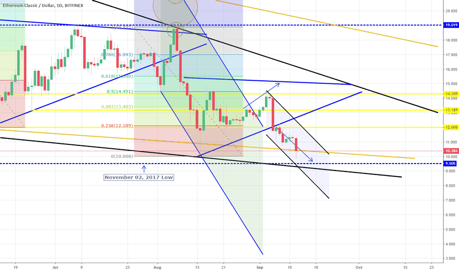ETCUSD: Near hitting the target and the 1W Support. Short intact.