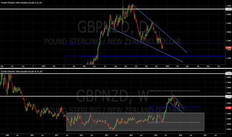 GBPNZD: GBP/NZD Potential Long Continuation Setup