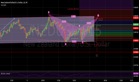 NZDUSD: NZDUSD approaching target 2