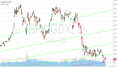 SPY/GDX: SPY/GDX Ratio 4/15/2016 (Short-term View)