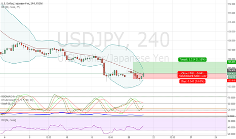 USDJPY: breakout to the top after double bottom