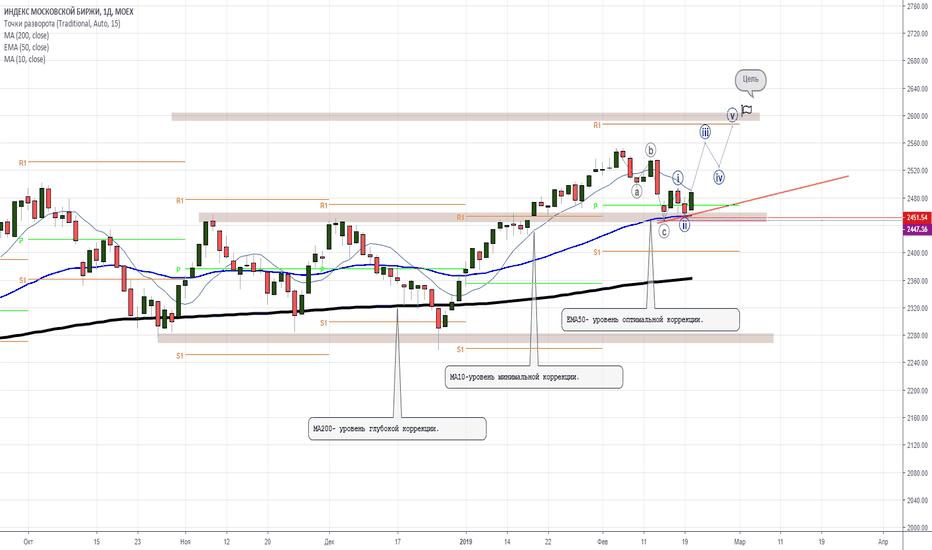 IMOEX: Московская биржа- начинаем двигать стопы.