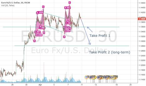 EURUSD: SHORT FOR EURUSD