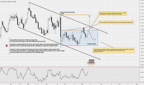 EURUSD: EUR/USD approaching major trendline, walk on knife's edge.