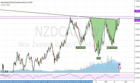 NZDCAD: NZDCAD - H&S MASSIVE RESISTANCE ZONE