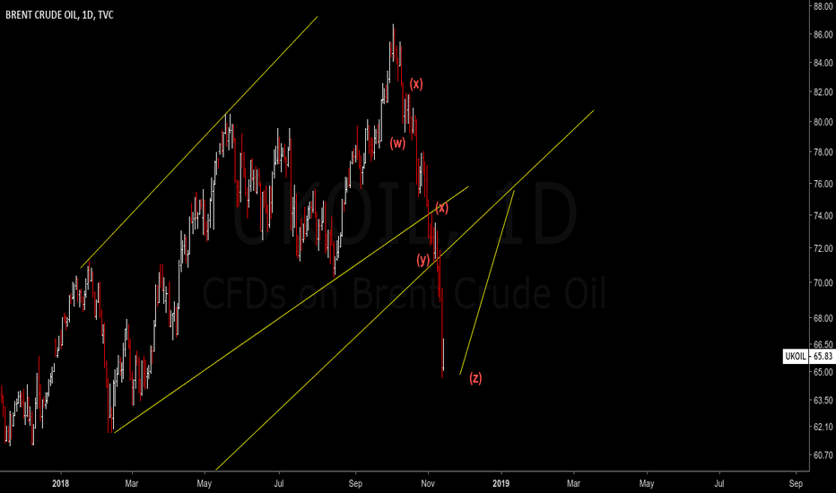 UKOIL: OIL - SO WHATS NEXT?