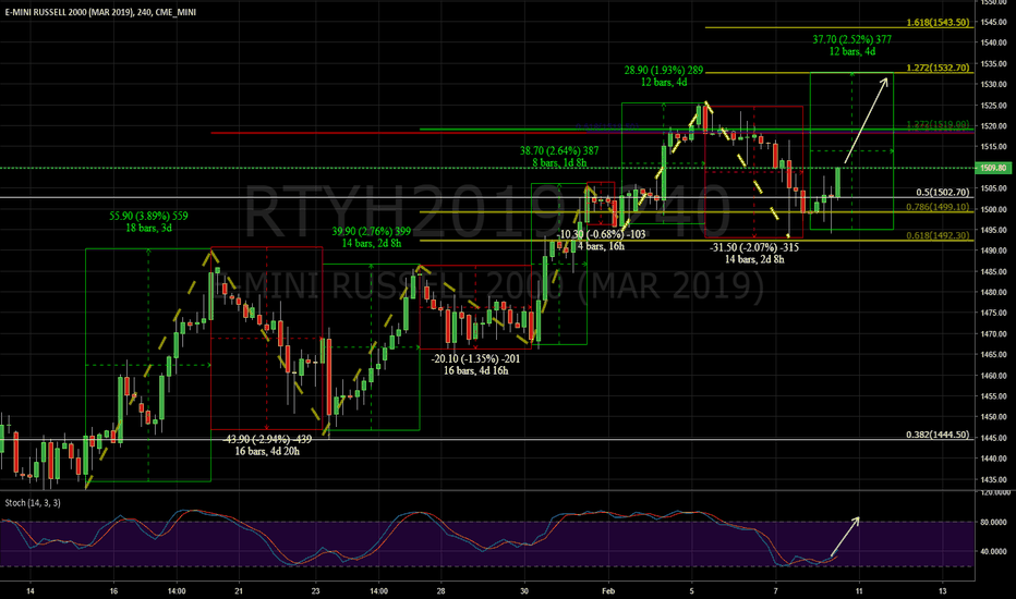 RTYH2019: Russel 2000 time and price analysis