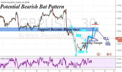 GBPUSD: Just Following  Bat Pattern Rules