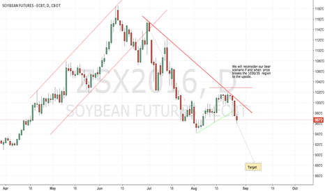 ZSX2016: CBoT soybeans unchanged short