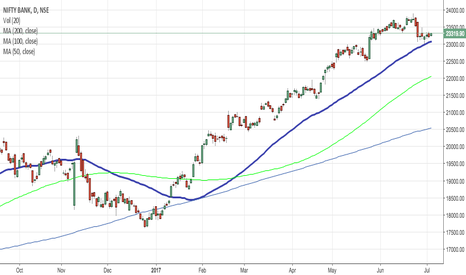 BANKNIFTY: Bank nifty gaining momentum
