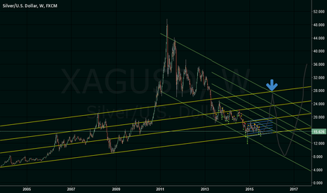 XAGUSD: MAYBE?  be careful