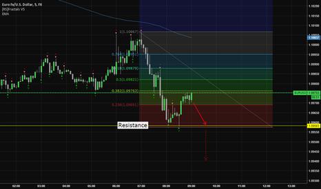EURUSD: Short when < 1.09500