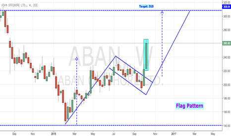 ABAN: ABAN OFFSHORE- FLAG PATTERN BREAKOUT (BIG BUY)