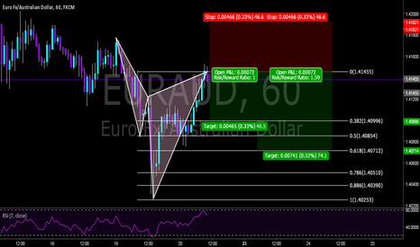 EURAUD: Bearish Cypher Pattern Sell on the EA