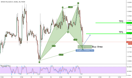 GBPUSD: Active Bullish Cypher on GBPUSD