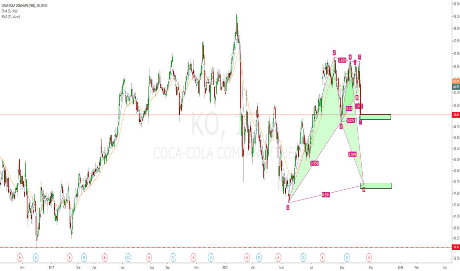 KO: KO 2 bullish bat pattern before ER.