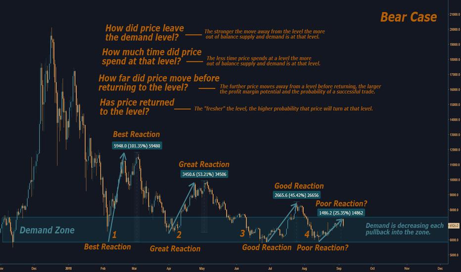 XBTUSD: Bear Case For Bitcoin