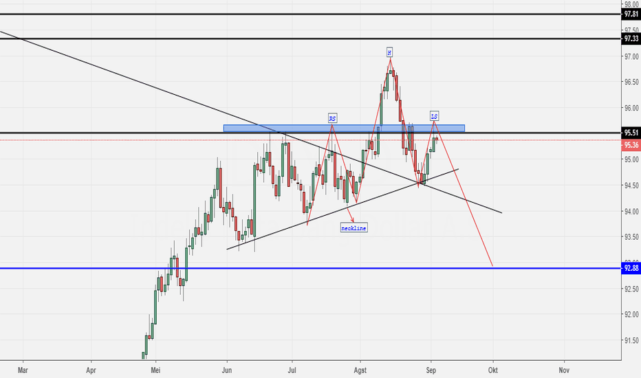 DXY: POTENSI BEARISH DOLLAR INDEX (HNS PATTERN)