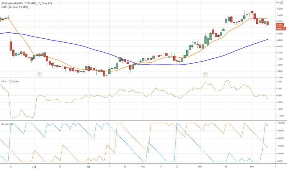 Acad Stock Price And Chart Nasdaq Acad Tradingview