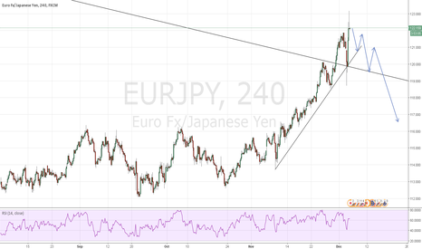EURJPY: EURJPY: Short with Bearish Pinbar on 1h and 4h