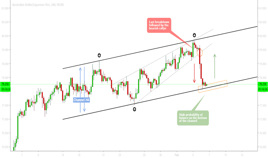 AUDJPY: AUDJPY - The pair has reached the bottom of its channel
