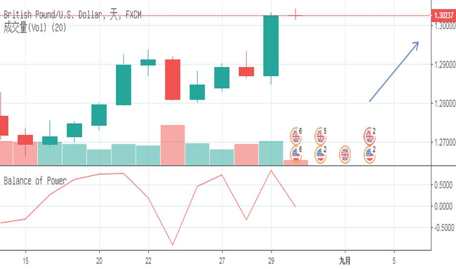 GBPUSD: GBP/USD英镑/美元 当日内: 持续看涨。