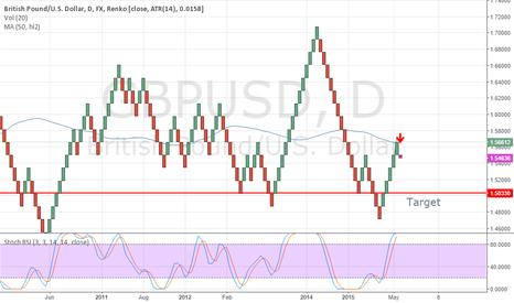 GBPUSD: GBPUSD down trend