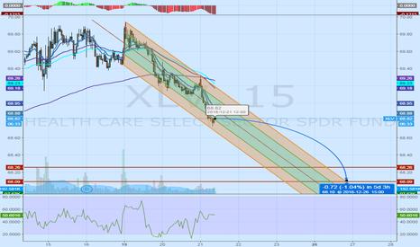 XLV: Sell until the gap fills