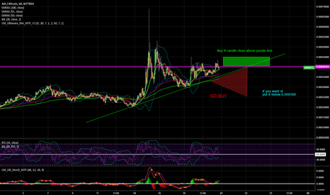 ARKBTC: $ARK $BTC Clearl buy signal wait for right moment