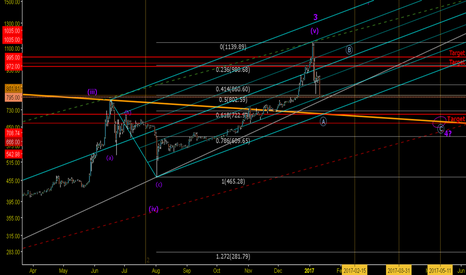BTCUSD: BTC ~ Revert old faithful Pitchfork