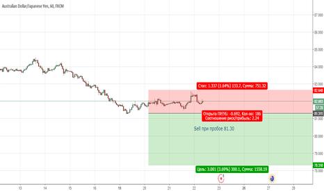 AUDJPY: AUDJPY. Цена продолжает находиться в медвежьей тенденции