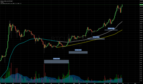 BTCUSD: Bought Back In