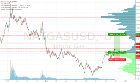 NATGASUSD: NAT GAS LONG IDEA